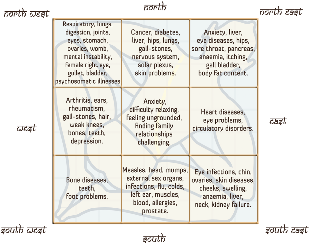 Health issues with weak vastu in the Eight compass points of your home and business